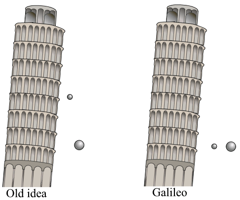 an analysis of the measurement of free fall acceleration and the life of galileo galilei an italian